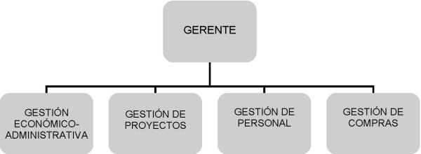 Gerencia Chart